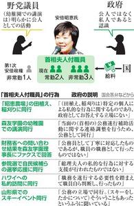 田植え・スキー… 昭恵氏に付く職員、どこまで公務?