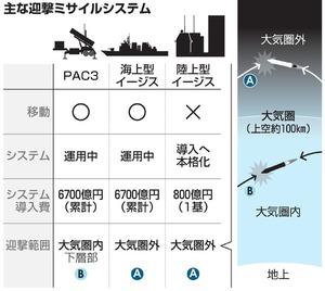陸上イージス・宇宙部隊…日米連携が理由、新装備次々