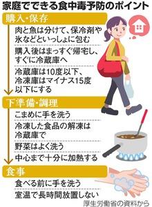 家庭でできる食中毒予防のポイント