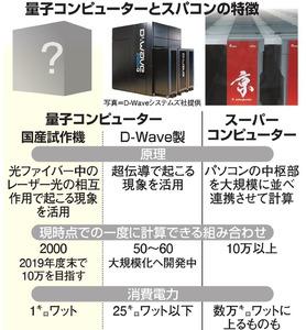 国産量子コンピューター試作機、無償公開へ 改良目指す
