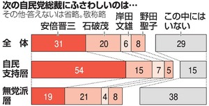 次の自民党総裁にふさわしいのは… 朝日新聞世論調査
