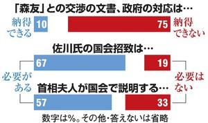 佐川氏の国会招致「必要」67% 朝日新聞世論調査