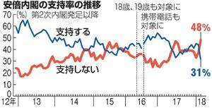 内閣支持率31%、第2次政権以降で最低 朝日世論調査