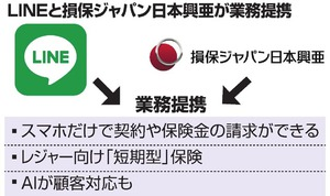 LINE、保険販売参入 損保ジャパンと業務提携
