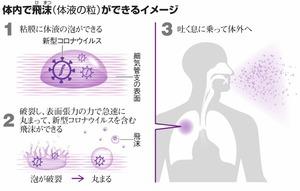 體內で飛沫(體液の粒)ができるイメージ