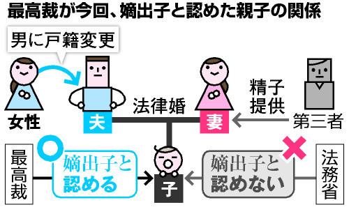 非配偶者間人工授精 (ひはいぐう...