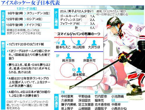 アイスホッケー女子日本代表 - ソチオリンピック(五輪)
