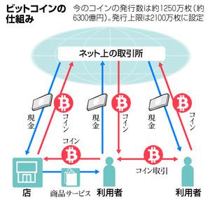 朝日新聞デジタル:<b>ビットコイン</b>に関するトピックス