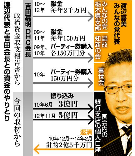 渡辺代表と吉田会長との資金のやりとり