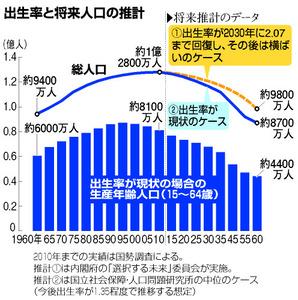 出生率と将来人口の推計