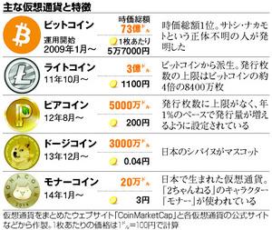 NAVER まとめ「仮想通貨」早わかり~UFJ~ビットコイン~