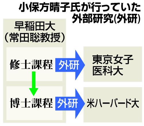 小保方晴子氏が行っていた外部研究(外研)