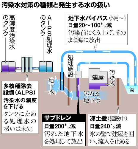 汚染水対策の種類と発生する水の扱い