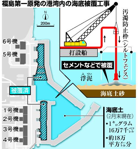 福島第一原発の港湾内の海底被覆工事