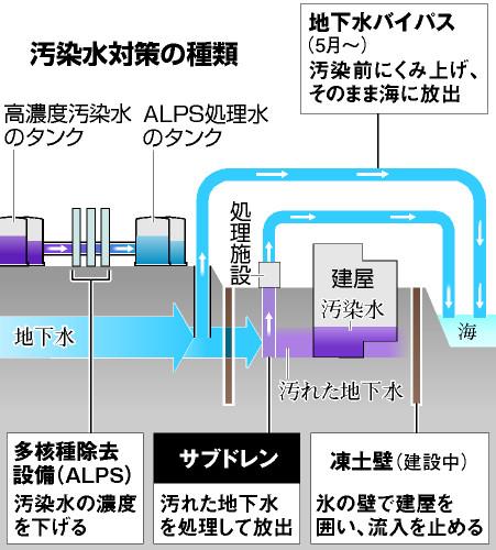 汚染水対策の種類