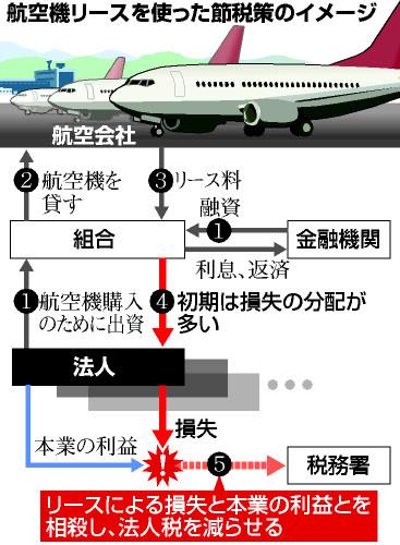 航空機リースを使った節税策のイメージ