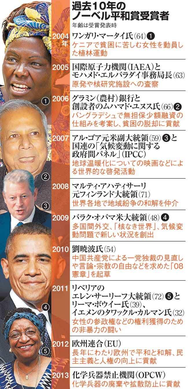 過去10年のノーベル平和賞受賞者