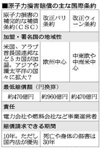 原発賠償条約に日本加盟へ 原発輸出加速も