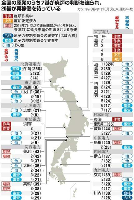 全国の原発のうち7基が廃炉の判断を迫られ、20基が再稼働を待っている