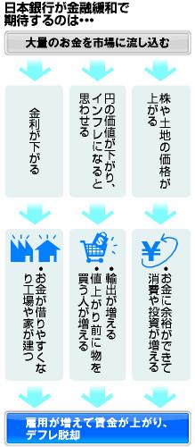 日本銀行が金融緩和で期待するのは…
