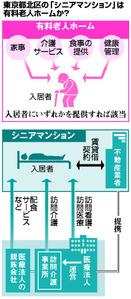 東京都北区の「シニアマンション」は有料老人ホームか?