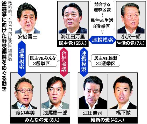 総選挙に向けた野党連携をめぐる動き