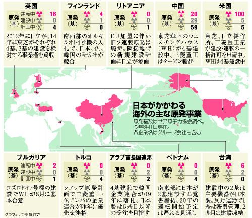 日本がかかわる海外の主な原発事業