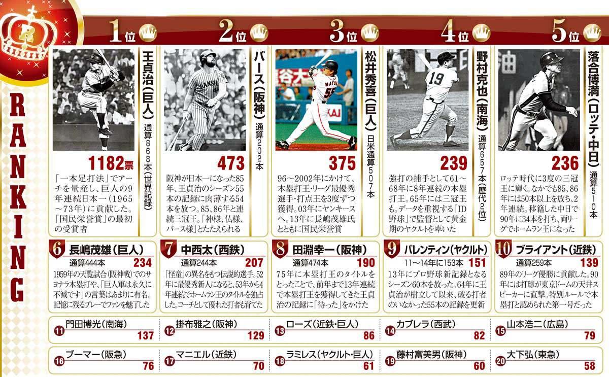 プロ野球の視聴率を語る5417©2ch.net YouTube動画>6本 ニコニコ動画>1本 ->画像>84枚