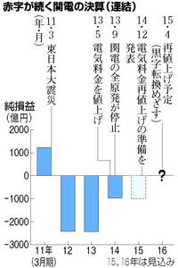 関電再値上げ方針、関西企業に打撃「節電やり尽くした」