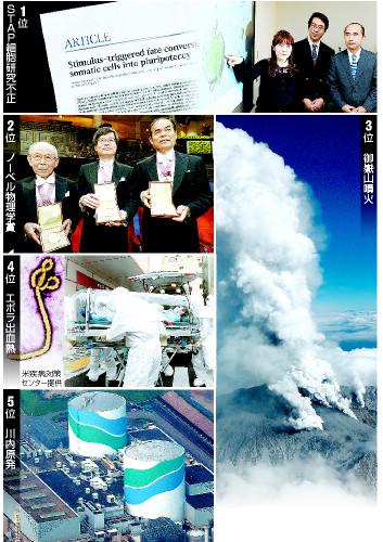 2014年 科学10大ニュース