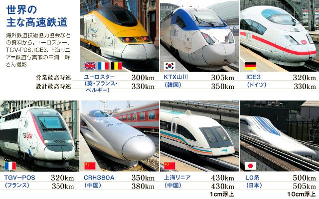 世界の主な高速鉄道