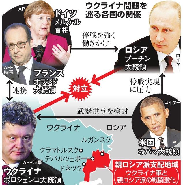 ウクライナ問題を巡る各国の関係