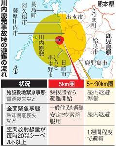 「指示前に避難」6割 川内原発、2段階避難で住民調査