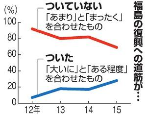 放射性物質「不安」73% 福島県民世論調査