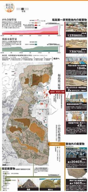 福島第一原発敷地内の廃棄物/敷地外の廃棄物/指定廃棄物/がれき保管量/伐採木保管量