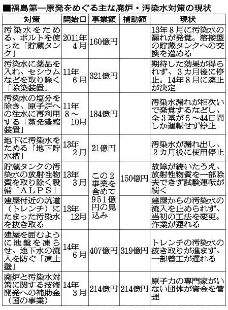 福島第一原発をめぐる主な廃炉・汚染水対策の現状