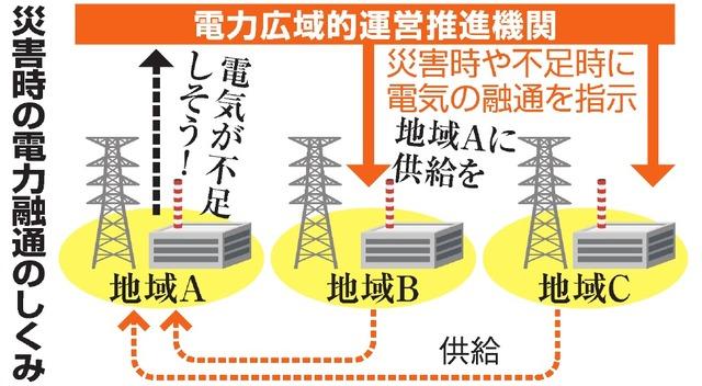 災害時の電力融通のしくみ