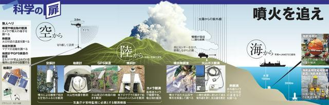 噴火を追え
