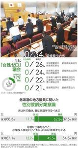 主な「女性ゼロ」議会/北海道の地方議員に聞いた性別役割分業意識