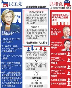 米国大統領選の流れ