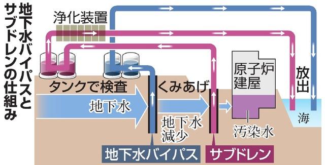 地下水バイパスとサブドレンの仕組み