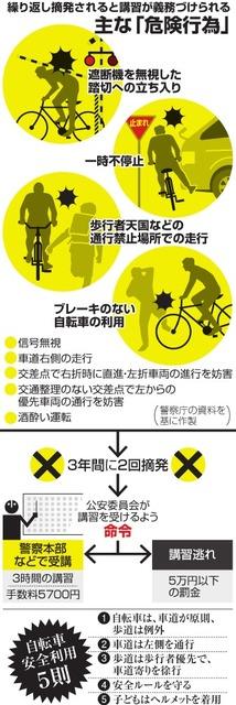 自転車、その運転「赤切符 ...