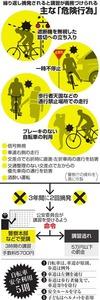 自転車の 自転車 安全講習 14 : ... 行 為」/ 自転車安全利用5則