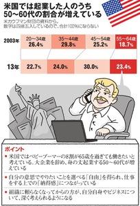 米国では起業した人のうち、50~60代の割合が増えている