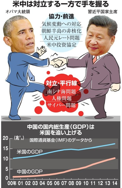 US-China hold hands while of conflict / China's gross domestic product (GDP) to catch up with the United States