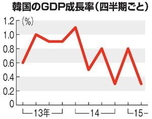韓国のGDP成長率(四半期ごと)