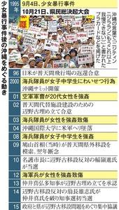 少女暴行事件後の沖縄をめぐる動き
