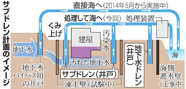 サブドレン計画のイメージ