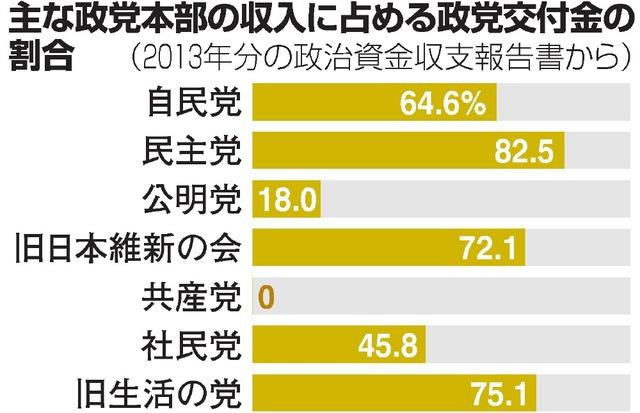 主な政党本部の収入に占める政党交付金の割合