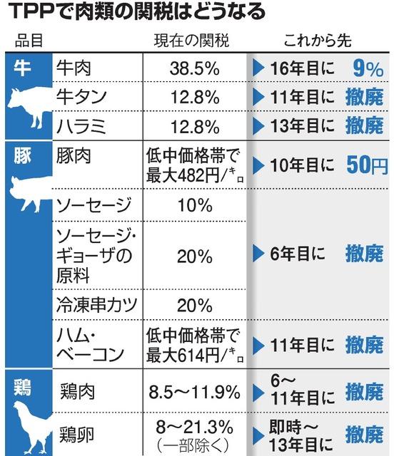 TPPで肉類の関税はどうなる